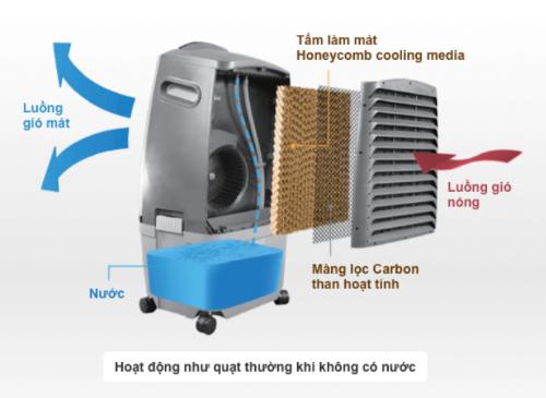 Xu hướng mua quạt hơi nước vào mùa nóng