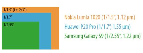 P20 Pro có kích thước cảm biến lớn hơn S9 và kích thước điểm ảnh lớn hơn cả Nokia Lumia 1020.