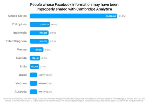 Việt Nam đứng thứ chín trong mười quốc gia bị ảnh hưởng trong bê bối rò rỉ dữ liệu Facebook.