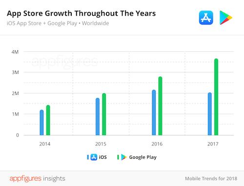 Kho ứng dụng App Store lần đầu sụt giảm
