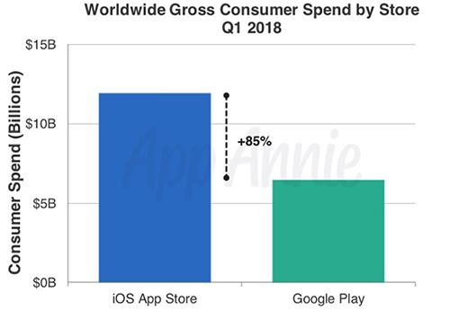 Doanh thu toàn cầu giữa App Store và Google Play trong quý đầu 2018.