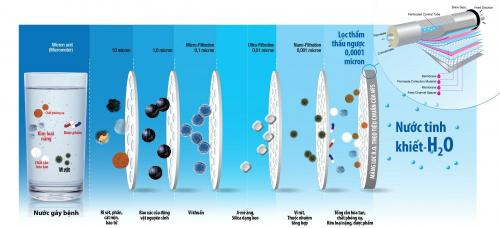 Công nghệ RO có thể tạo ra nước tinh khiết, nhưng không có khoáng chất.