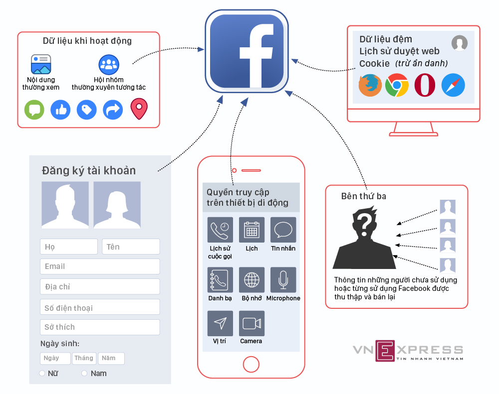 Facebook lấy dữ liệu người dùng từ những nguồn nào - ảnh 1