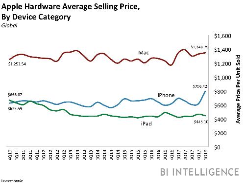 Mức giá trung bình của các sản phẩm Apple. Nguồn: Apple
