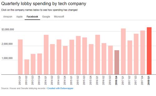 Facebook chi mạnh tiền để lobby chính phủ Mỹ