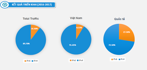Kết quả lưu lượng IPv4 và IPv6 ghi nhận được tại VnExpress sau khi triển khai hoàn tất cuối năm 2017.