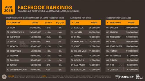 Việt Nam nằm trong số 10 nước sử dụng Facebook nhiều nhất và tiếng Việt cũng nằm trong top 10 ngôn ngữ trên Facebook.