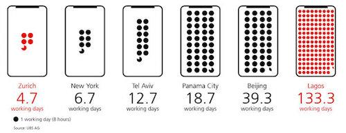 Người lao động ở Zurich chỉ cần 4,7 ngày làm việc (8 tiếng mỗi ngày) để sở hữu iPhone X.