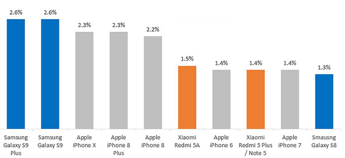 Galaxy S9+ bán chạy nhất thế giới tháng 4 - 1
