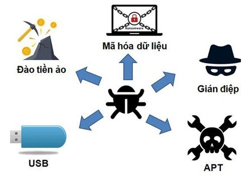Việt Nam là thị trường tiềm năng của mã độc