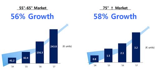 Mức tăng trưởng của TV 55-65 inch và TV 75 inch tại Việt Nam. Số liệu: IHS.