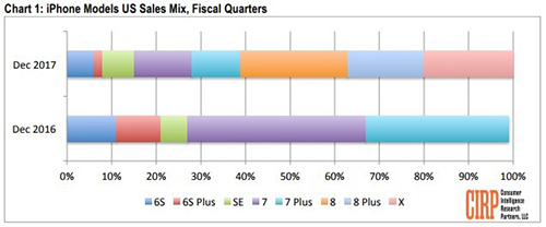 iPhone 8 và iPhone 8 Plus bán chạy hơn iPhone X cuối năm ngoái.