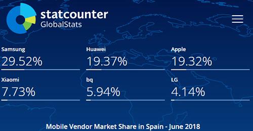 Thị phần smartphone tại Tây Ban Nha tháng 6/2018, theoStatcounter.