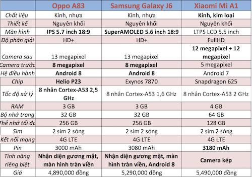 Samsung Galaxy J6 so với các model cạnh tranh trong cùng phân khúc.