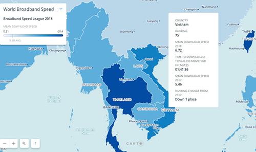 Tốc độ Internet Việt Nam cải thiện so với năm ngoái.