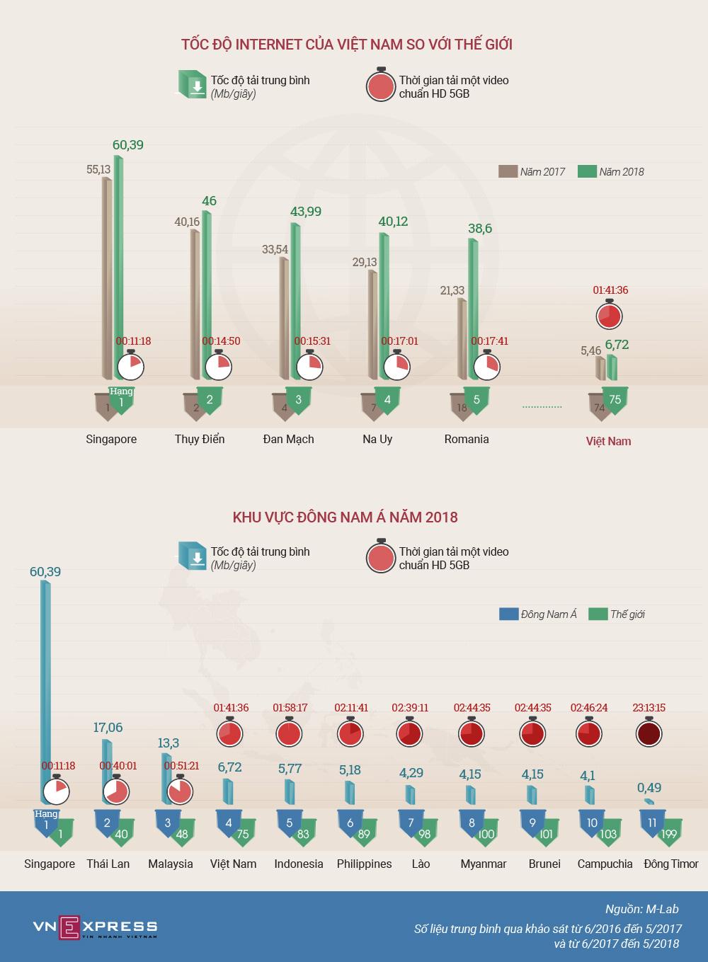 Tốc độ Internet Việt Nam như thế nào so với thế giới