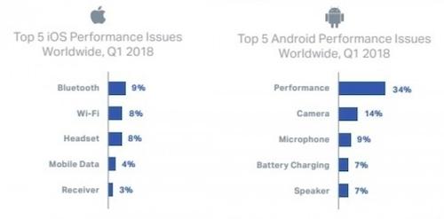 5 lỗi hay gặp trên điện thoại iOS và Android.