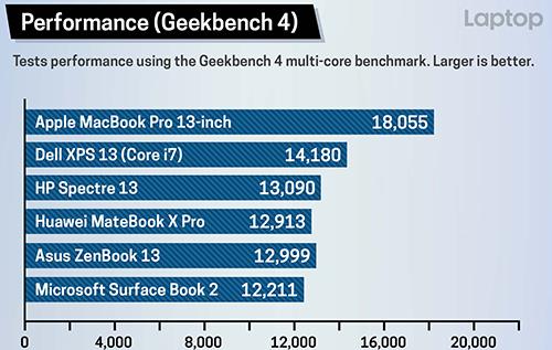 So sánh hiệu năng CPU với Geekbench 4.