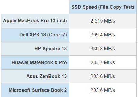 So sánh tốc độ sao chép tập tin trên một số mẫu laptop.