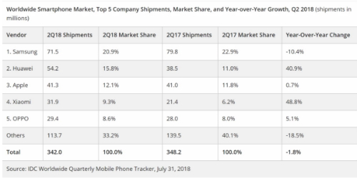 Thống kê top 5 nhà sản xuất smartphone lớn nhất thế giới trong quý II/2018 của IDC.