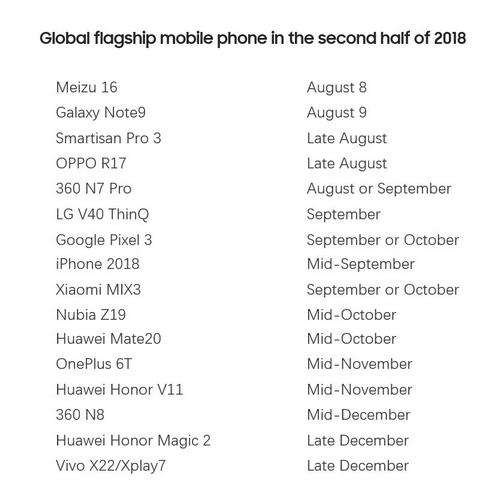 Danh sách smartphone cao cấp sẽ ra mắt nửa sau 2018. Ảnh:Ice Universe.