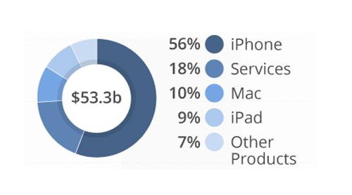Trong quý tài chính thứ 3 năm 2018, iPhone chiếm tới 56$ doanh thu của Apple.