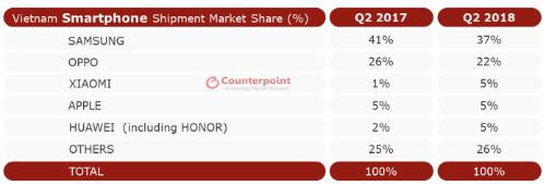 Thống kê thị phần smartphone Việt Nam trong quý II/2018 của Counterpoint.