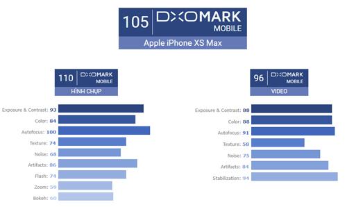 iPhone Xs Max có điểm số cao nhưng vẫn đứng sau đối thủ bên phía Samsung.