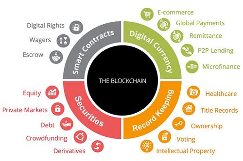 Một số ứng dụng của Blockchain.