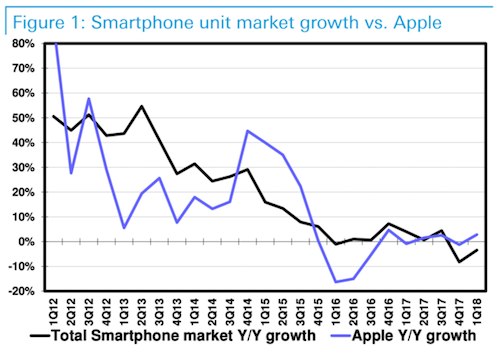 Tăng trưởng doanh số iPhone (đường tím) thường kém hơn so với thị trường chung (đường đen). IDC.