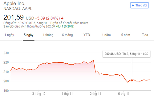 Giá cổ phiếu của Apple đi xuống trong năm ngày qua, sau khi đón nhận các tin không tích cực.