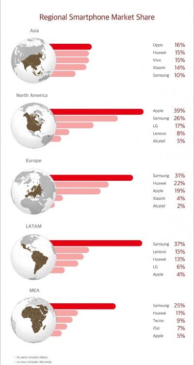 Thị phần các hãng di động theo từng khu vưc.