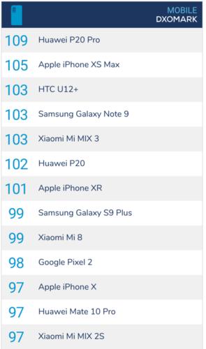 iPhone XR có điểm đánh giá về camera cao hơn hẳn iPhone X.