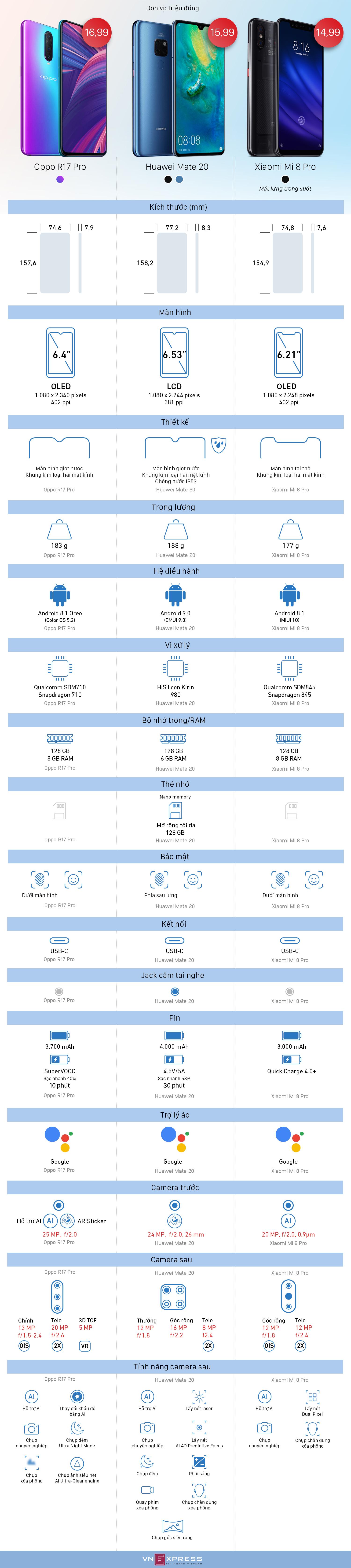 So sánh ba smartphone cận cao cấp vừa về Việt Nam