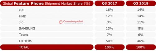 Thị phần điện thoại cơ bản quý III/2018 so với cùng kỳ 2017. Nguồn: Counterpoint.