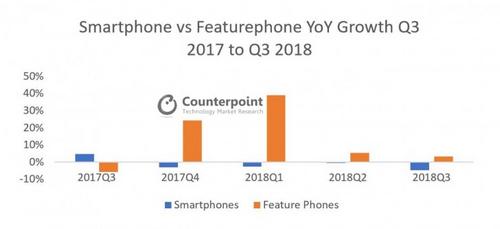 Thị phần điện thoại cơ bản tăng, trong khi smartphone giảm trong 2018. Nguồn: Counterpoint.