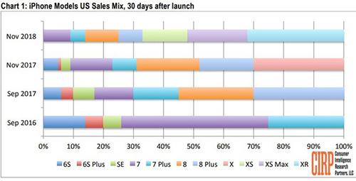 Tỉ lệ các mẫu iPhone bán được sau một tháng phát hành. Ảnh: CIRP.