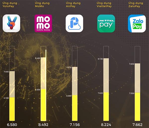 Hai hạng mục Ứng dụng 4.0 lần đầu xuất hiện tại Tech Awards.