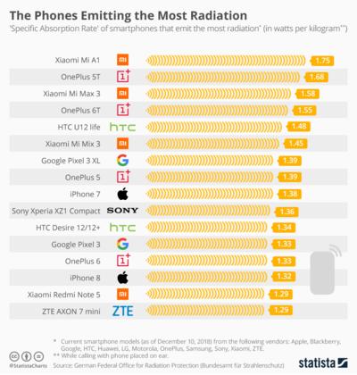 Danh sách điện thoại có mức phát xạ cao. Nguồn Statista