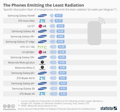 Danh sách điện thoại có mức phát xạ thấp. Nguồn Statista