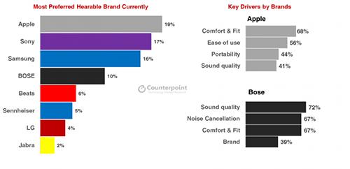 Apple AirPods là tai nghe true wireless được yêu thích nhất tại Mỹ.