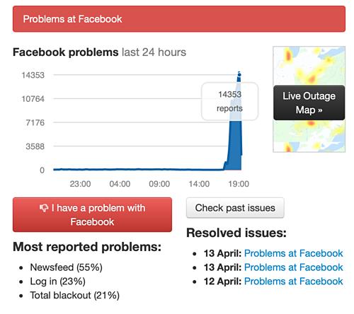 Số lượng báo lỗi của Facebook tăng vọt, phần lớn gặp khó khi đọc tin từ Newsfeeds. Ảnh: Downdetector.