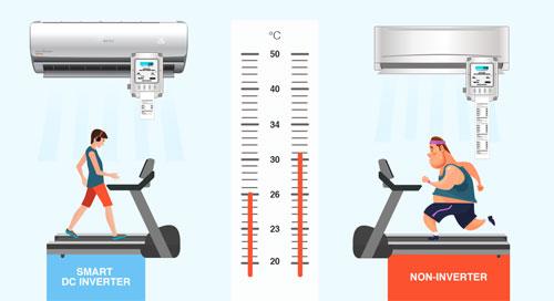 Điều hòa dùng máy nén biến tần Inverter tiết kiệm điện hơn đáng kể so với điều hòa thường.