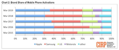 iPhone vẫn là smartphone ăn khách nhất tại Mỹ - ảnh 1