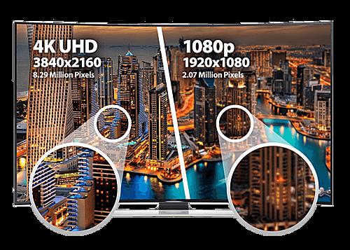 Màn hình 4K cho hình ảnh sắc nét hơn khi có lượng điểm ảnh cao gấp 4 lần Full HD.