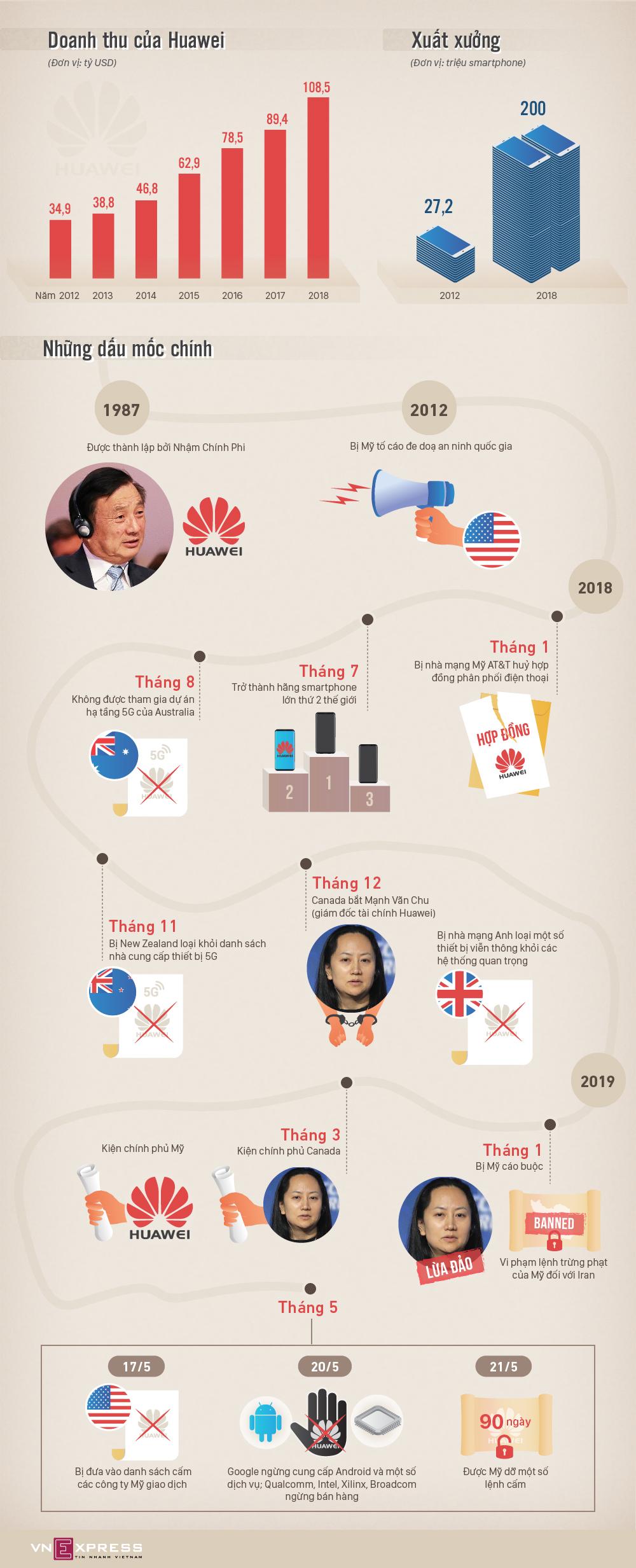 Toàn cảnh khủng hoảng Huawei trong cuộc chiến Mỹ - Trung - ảnh 1