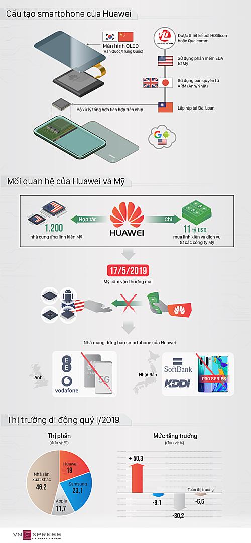 Huawei phụ thuộc vào các công ty công nghệ Mỹ thế nào.