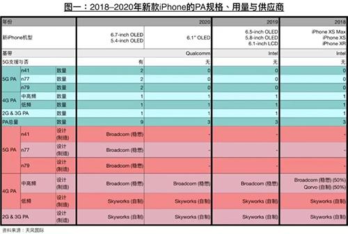 Lộ trình hỗ trợ kết nối 5G được cho là trên các mẫu iPhone mới. Ảnh: Gizmochina