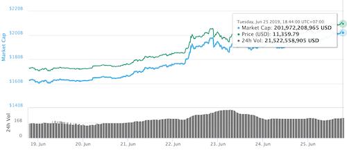 Bitcoin liên tục tăng giá thời gian gần đây.