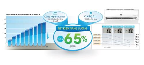 Khi công nghệ giúp chúng ta tiết kiệm đến 65% tiền điện mỗi tháng. Tìm hiểu thêm về máy lạnh thông minh của Sharp tại đây.